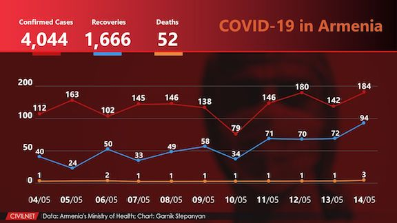 Rate of spread of COVID-19 in Armenia
